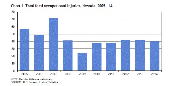 Occupational Safety And Health Statistics Of The Federal Government - image 11