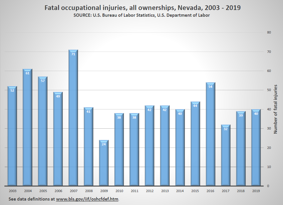 Bar graph of fatal occupational injuries in Nevada from year 2003 through year 2019 beginning with 52 fatal occupational injuries in year 2003 and ending with 40 fatal occupational injuries in year 2019.  See data definitions atwww.bls.gov/iif/oshcfdef.htm.